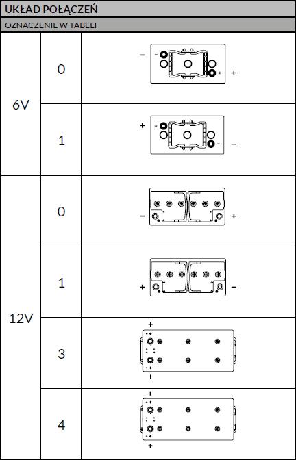 układ połączeń